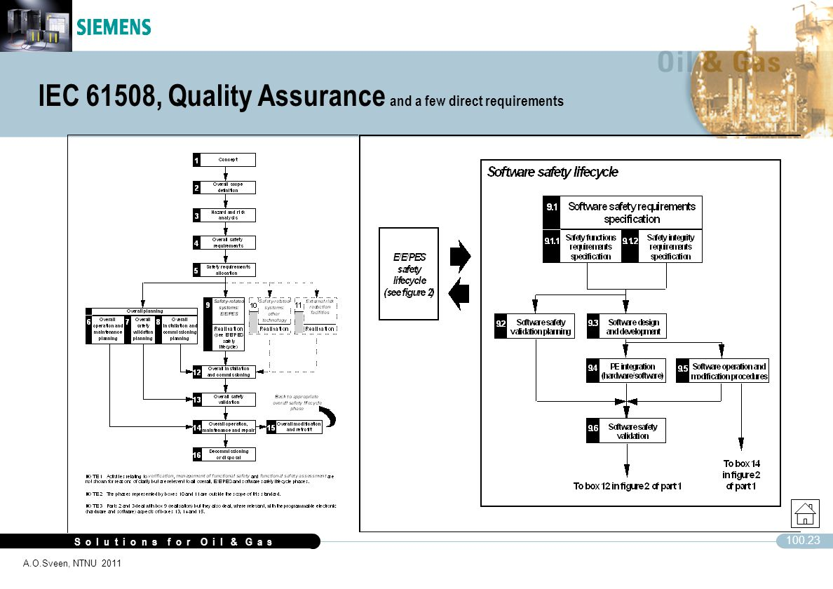 S o l u t i o n s f o r O i l & G a s 100.23 A.O.Sveen, NTNU 2011 IEC 61508, Quality Assurance and a few direct requirements