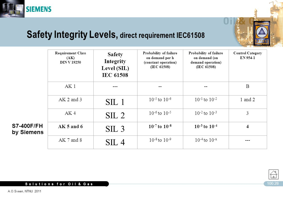 S o l u t i o n s f o r O i l & G a s 100.28 A.O.Sveen, NTNU 2011 S7-400F/FH by Siemens Safety Integrity Levels, direct requirement IEC61508 Requireme