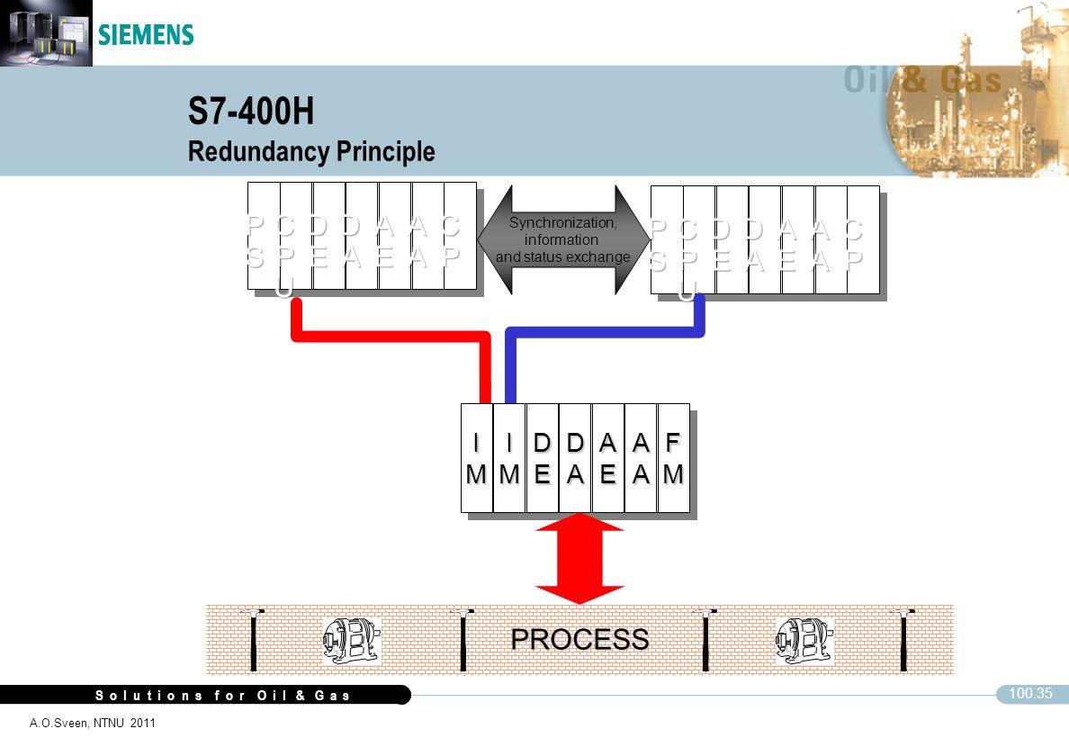 S o l u t i o n s f o r O i l & G a s 100.35 A.O.Sveen, NTNU 2011 S7-400H Redundancy PrinciplePROCESS Synchronization, information and status exchange