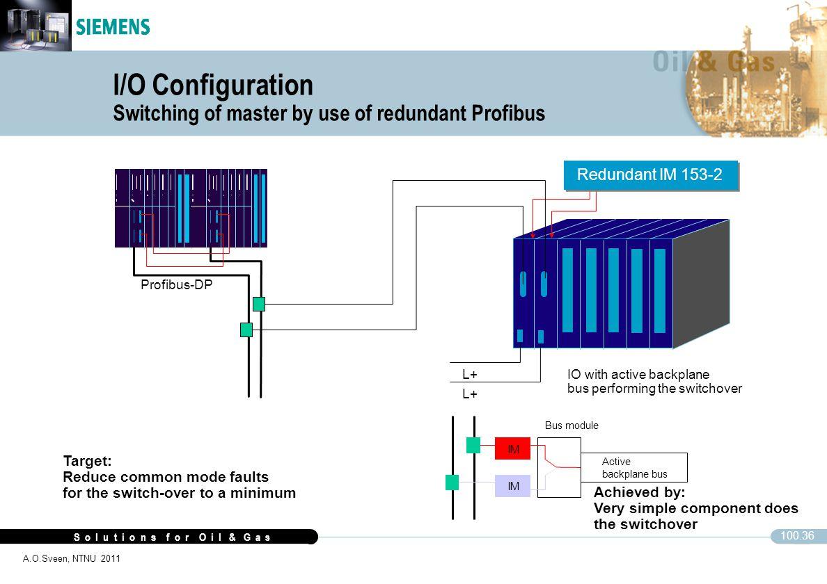 S o l u t i o n s f o r O i l & G a s 100.36 A.O.Sveen, NTNU 2011 I/O Configuration Switching of master by use of redundant Profibus Profibus-DP IM Bu