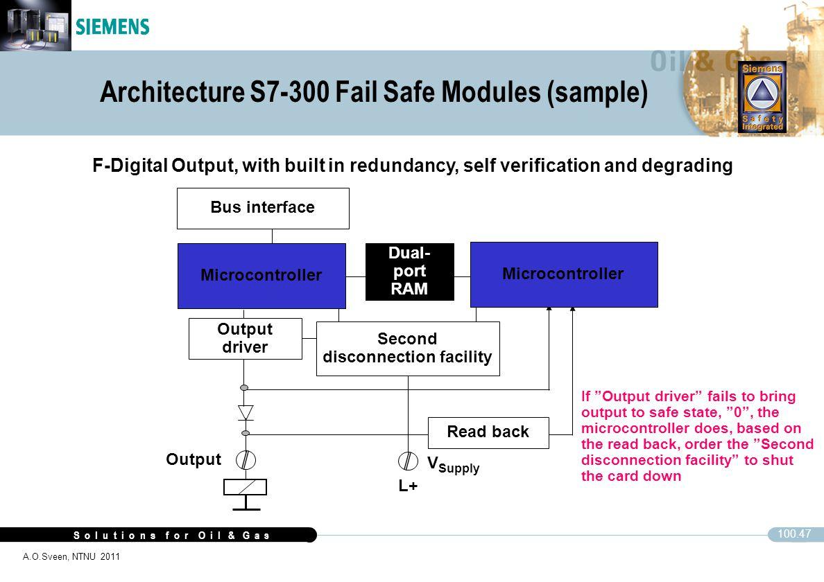 S o l u t i o n s f o r O i l & G a s 100.47 A.O.Sveen, NTNU 2011 Architecture S7-300 Fail Safe Modules (sample) Microcontroller Output driver Dual- p