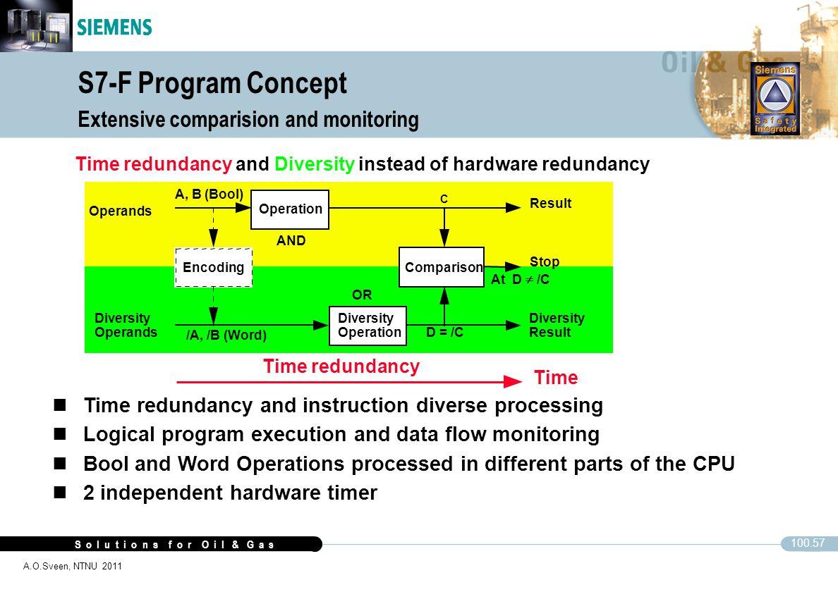 S o l u t i o n s f o r O i l & G a s 100.57 A.O.Sveen, NTNU 2011 Time redundancy and instruction diverse processing Operands Encoding Diversity Opera