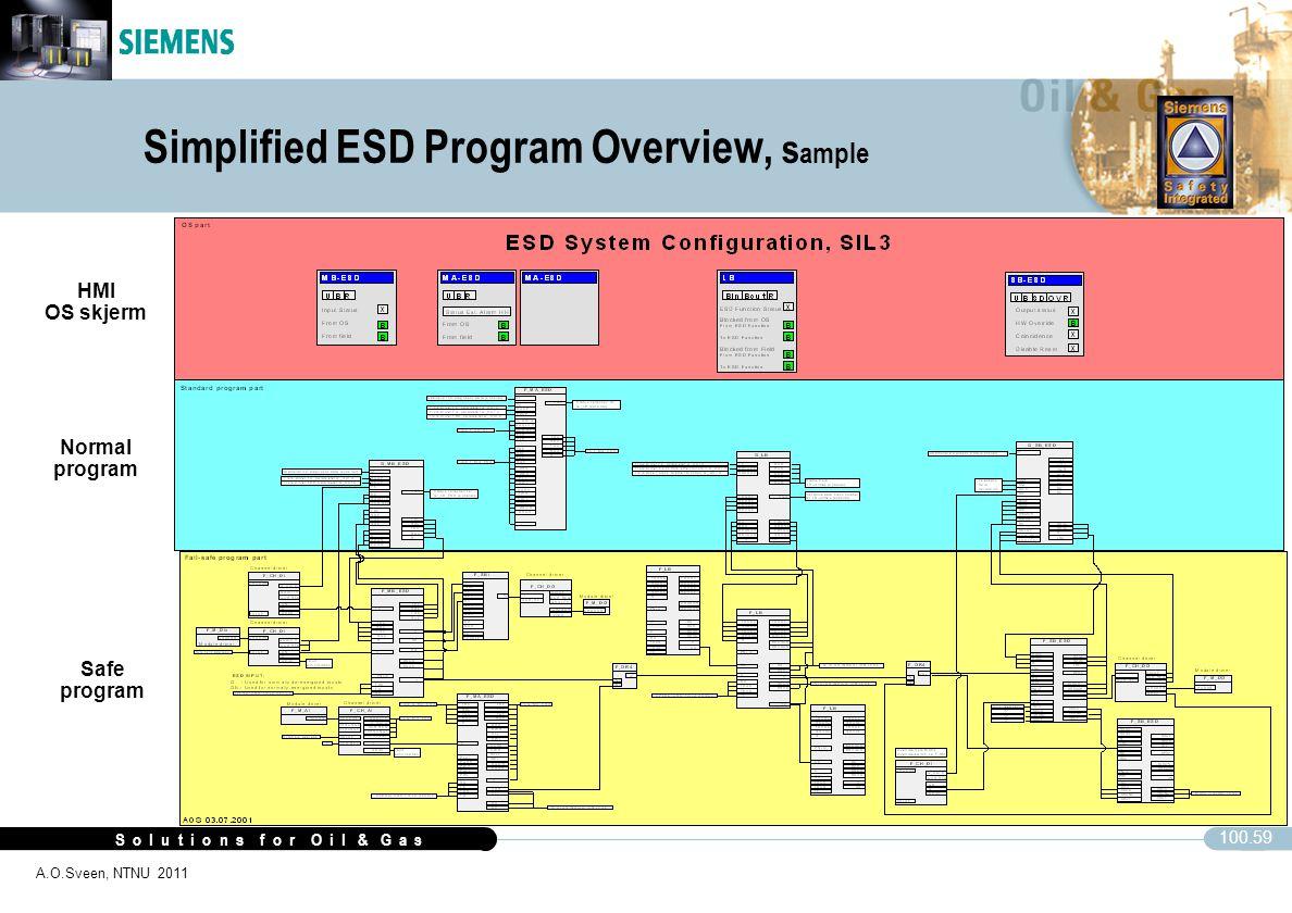 S o l u t i o n s f o r O i l & G a s 100.59 A.O.Sveen, NTNU 2011 Simplified ESD Program Overview, s ample CFC HMI OS skjerm Normal program Safe progr