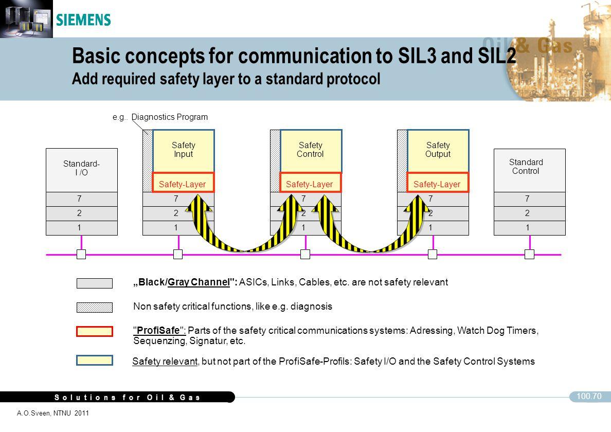 "S o l u t i o n s f o r O i l & G a s 100.70 A.O.Sveen, NTNU 2011 Standard- I /O Standard Control 1 2 7 1 2 7 1 2 7 1 2 7 1 2 7 ""Black/Gray Channel"