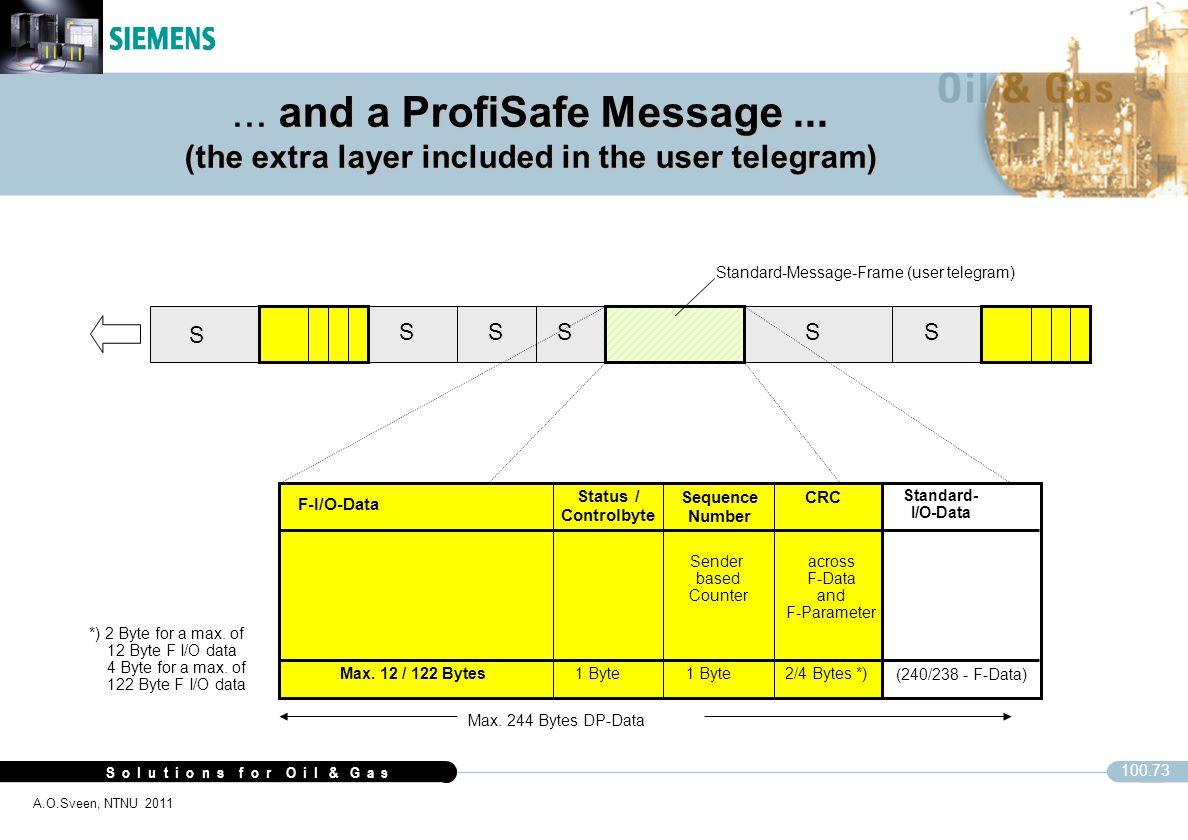 S o l u t i o n s f o r O i l & G a s 100.73 A.O.Sveen, NTNU 2011 S SSSSS Standard-Message-Frame (user telegram) Max. 244 Bytes DP-Data F-I/O-Data Sta