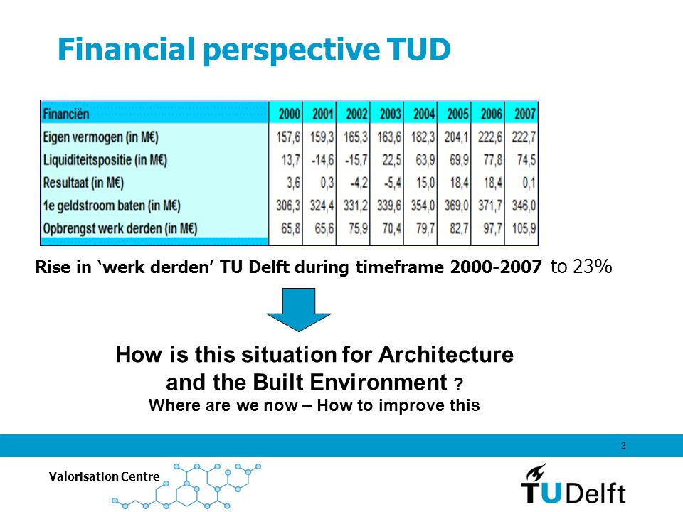 Valorisation Centre 3 Financial perspective TUD Rise in 'werk derden' TU Delft during timeframe to 23% How is this situation for Architecture and the Built Environment .