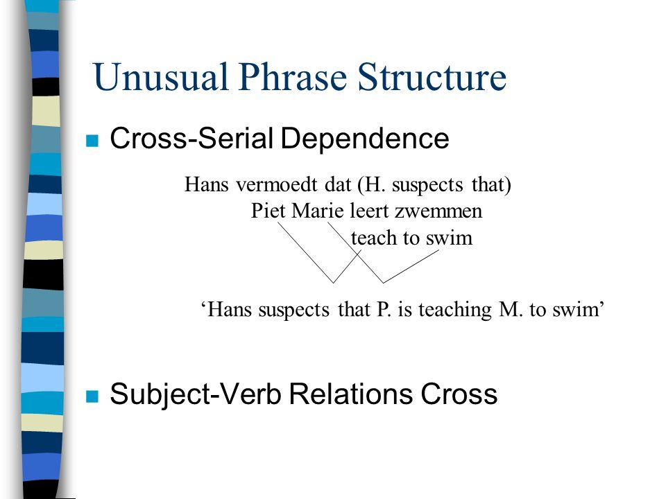 Unusual Phrase Structure n Cross-Serial Dependence n Subject-Verb Relations Cross Hans vermoedt dat (H. suspects that) Piet Marie leert zwemmen teach
