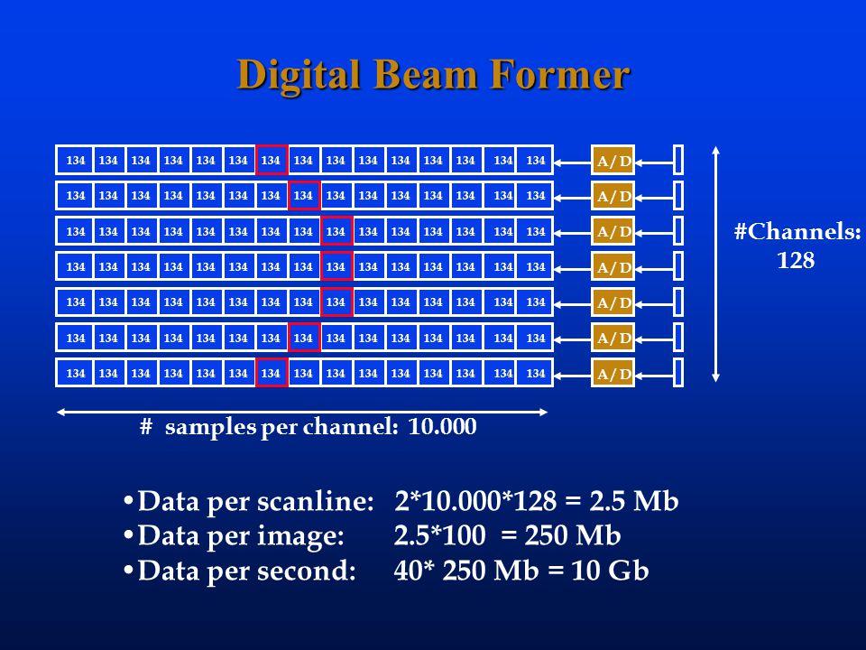 Digital Beam Former #Channels: 128 # samples per channel: 10.000 Data per scanline: 2*10.000*128 = 2.5 Mb Data per image: 2.5*100 = 250 Mb Data per second: 40* 250 Mb = 10 Gb