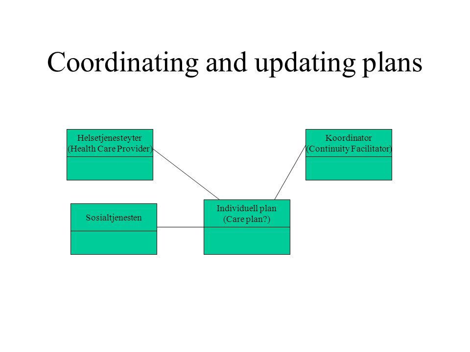 Coordinating and updating plans Individuell plan (Care plan?) Koordinator (Continuity Facilitator) Helsetjenesteyter (Health Care Provider) Sosialtjen