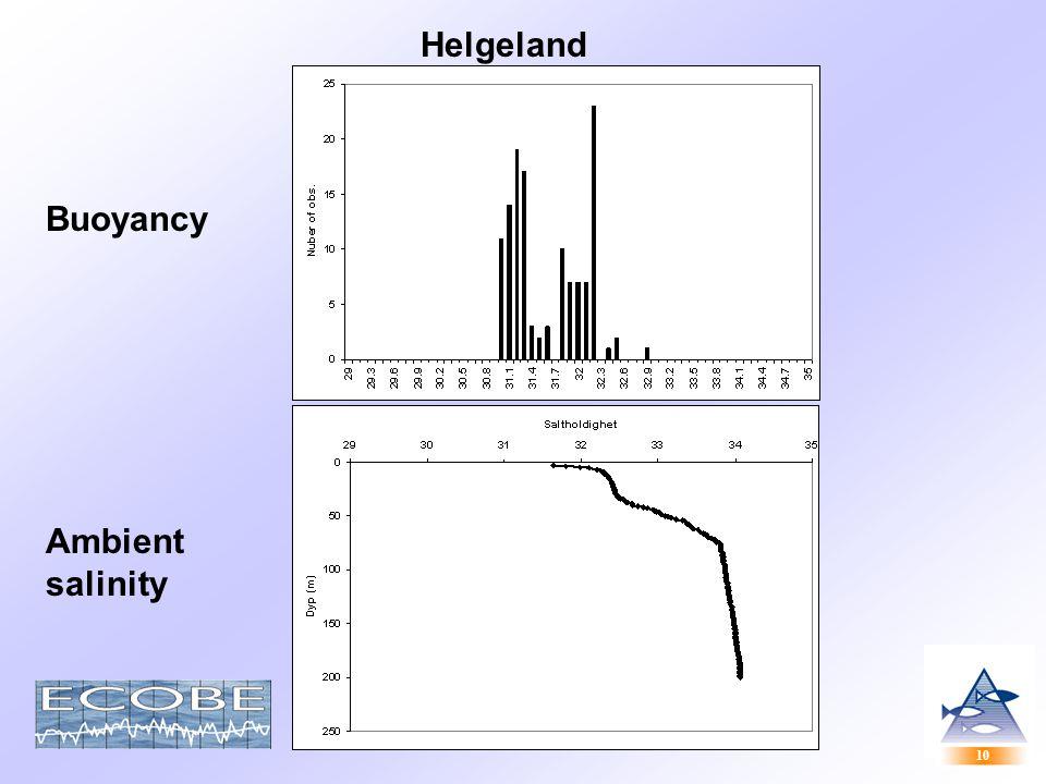 10 Helgeland Ambient salinity Buoyancy