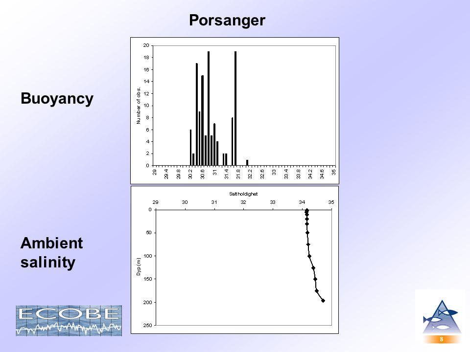 8 8 Porsanger Buoyancy Ambient salinity