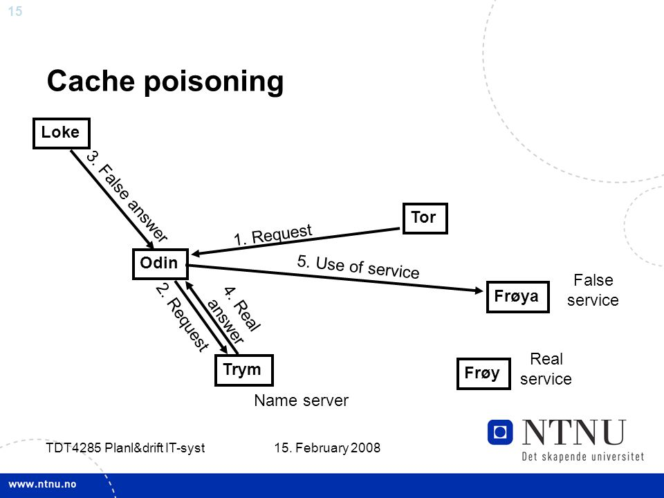 15 15. February 2008 TDT4285 Planl&drift IT-syst Cache poisoning Odin Tor 1. Request Trym Name server 2. Request Loke 3. False answer 4. Real answer F