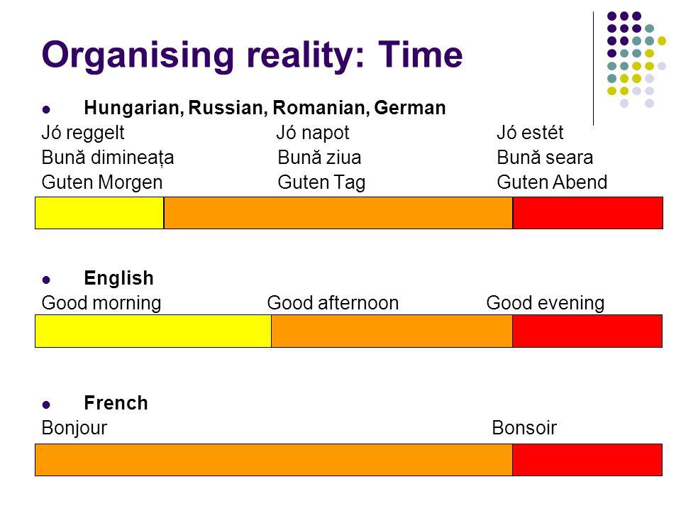 Organising reality: Time Hungarian, Russian, Romanian, German Jó reggelt Jó napot Jó estét Bună dimineaţa Bună ziua Bună seara Guten Morgen Guten Tag