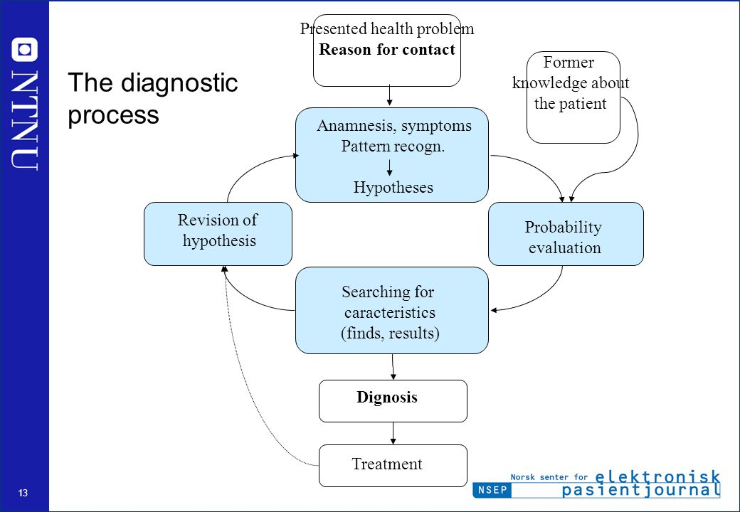13 The diagnostic process Presented health problem Reason for contact Anamnesis, symptoms Pattern recogn.