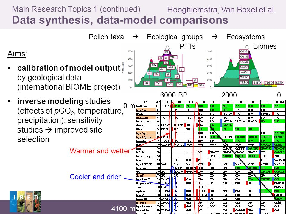 Institute for Biodiversity and Ecosystem Dynamics Universiteit van Amsterdam Main Research Topics 1 (continued) Data synthesis, data-model comparisons Hooghiemstra, Van Boxel et al.