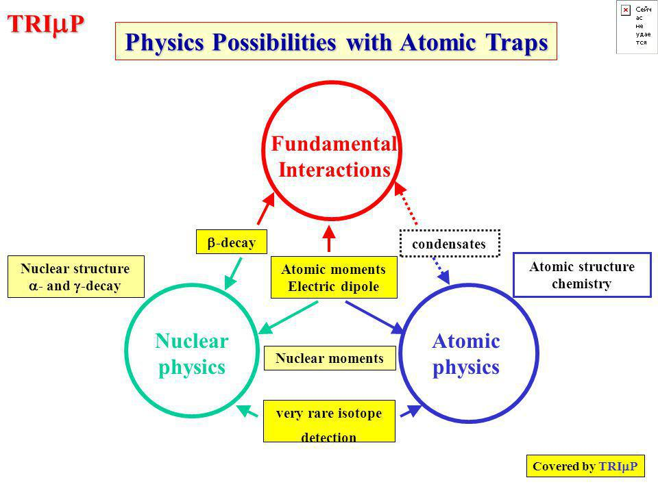 TRI  P Nuclear physics Atomic physics Fundamental Interactions  -decay Atomic moments Electric dipole Nuclear moments Nuclear structure  - and  -decay Atomic structure chemistry condensates very rare isotope detection Physics Possibilities with Atomic Traps Covered by TRI  P