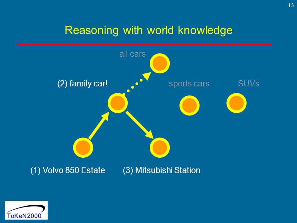 13 Reasoning with world knowledge (1) Volvo 850 Estate(3) Mitsubishi Station (2) family car.