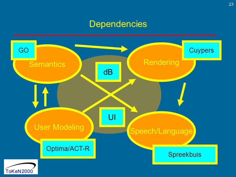 23 Dependencies Rendering Semantics User Modeling Speech/Language dB UI Optima/ACT-R GOCuypers Spreekbuis