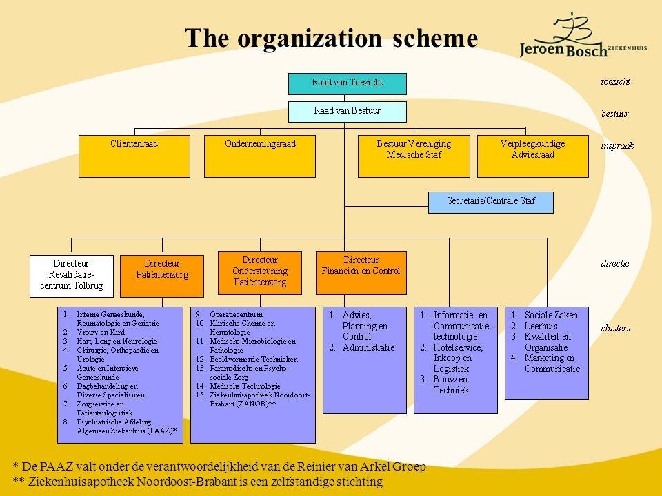 * De PAAZ valt onder de verantwoordelijkheid van de Reinier van Arkel Groep ** Ziekenhuisapotheek Noordoost-Brabant is een zelfstandige stichting The organization scheme