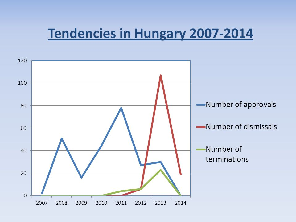 Tendencies in Hungary 2007-2014