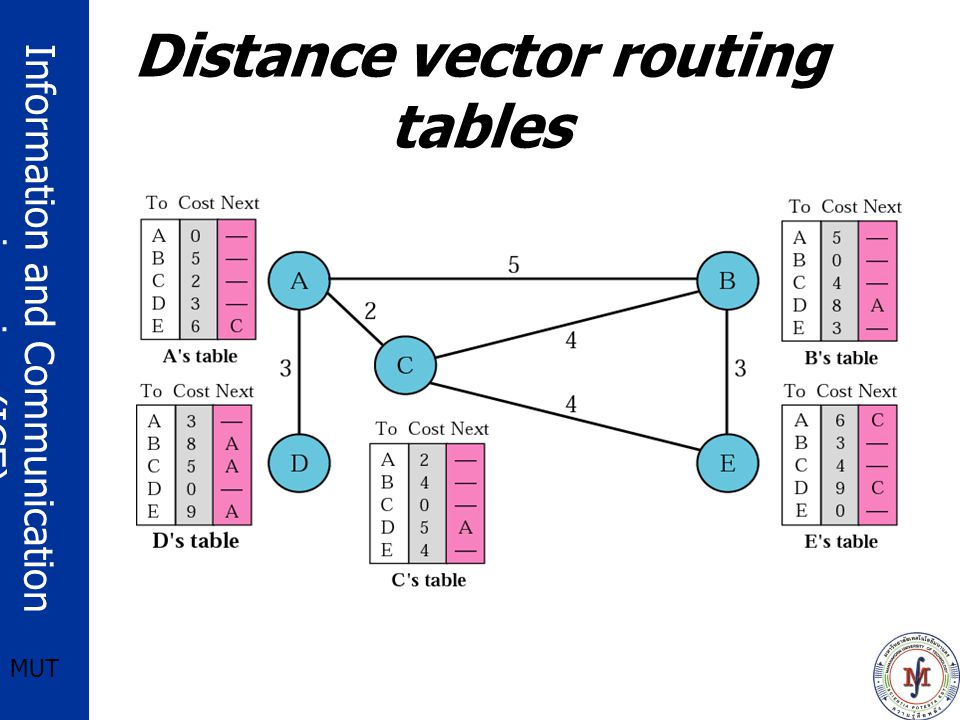 Information and Communication engineering (ICE) MUT Distance vector routing tables