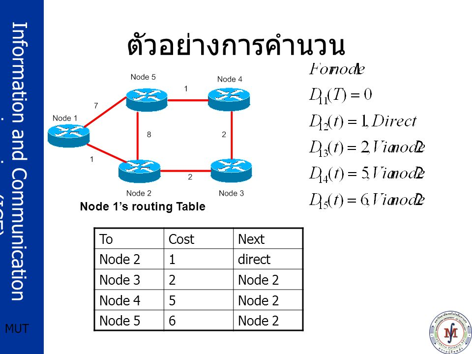 Information and Communication engineering (ICE) MUT ตัวอย่างการคำนวน Node 1's routing Table ToCostNext Node 21direct Node 32Node 2 Node 45Node 2 Node 56Node 2