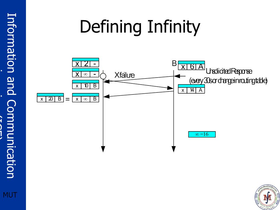 Information and Communication engineering (ICE) MUT Defining Infinity