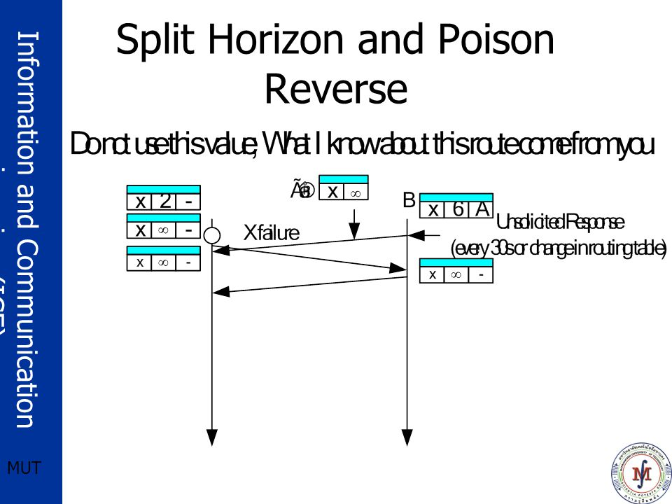 Information and Communication engineering (ICE) MUT Split Horizon and Poison Reverse
