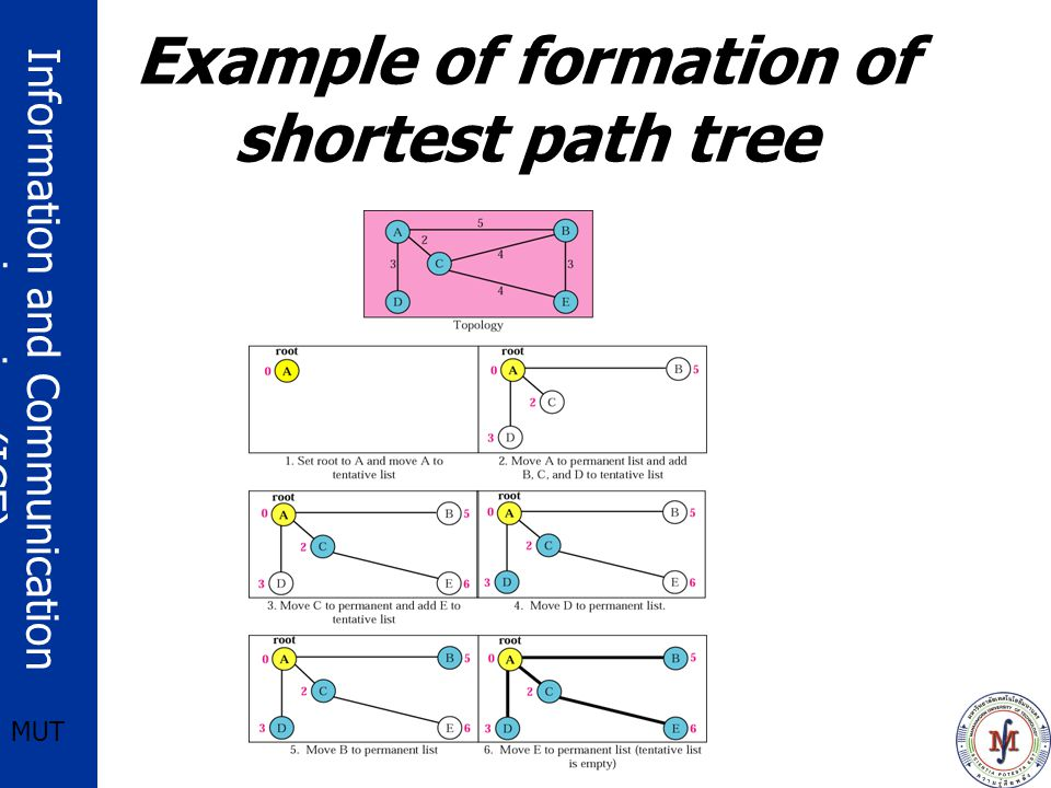 Information and Communication engineering (ICE) MUT Example of formation of shortest path tree