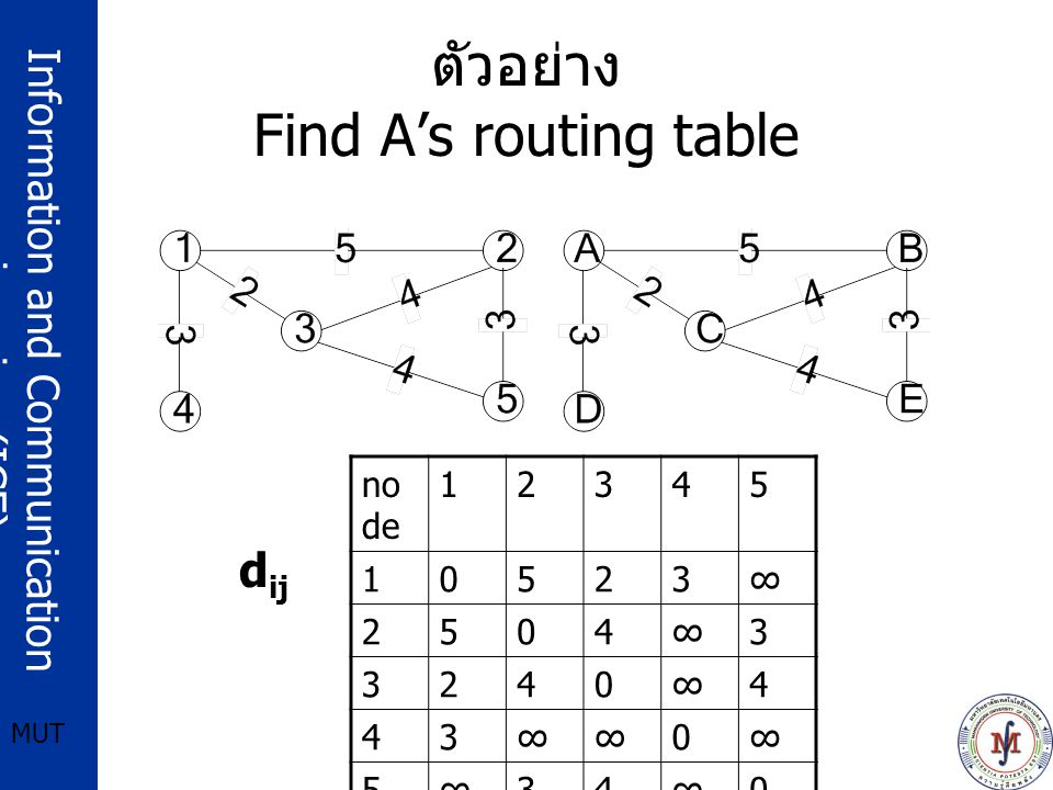 Information and Communication engineering (ICE) MUT ตัวอย่าง Find A's routing table no de 12345 10523∞ 2504∞3 3240∞4 43∞∞0∞ 5∞34∞0 d ij