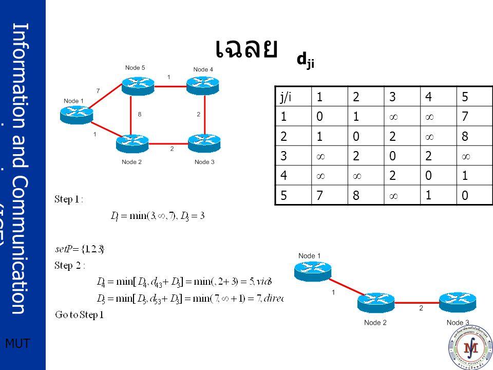 Information and Communication engineering (ICE) MUT เฉลย j/i12345 101 ∞∞ 7 2102 ∞ 8 3 ∞ 202 ∞ 4 ∞∞ 201 578 ∞ 10 d ji