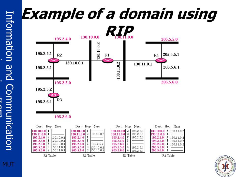 Information and Communication engineering (ICE) MUT Example of a domain using RIP