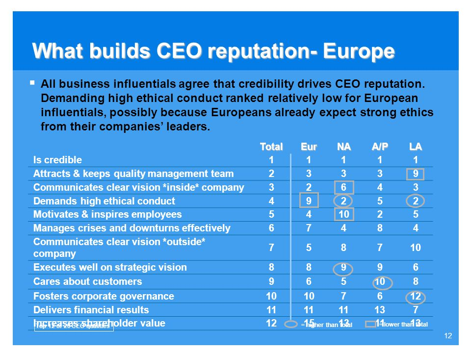 11 What builds CEO reputation? Rank Is credible1 Attracts & keeps quality management team2 Communicates clear vision *inside* company3 Demands high et