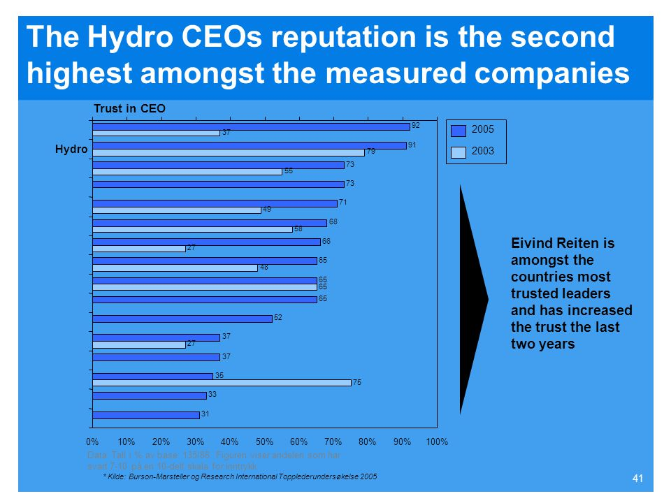 40 Hydro has a solid and evenly divided trust amongst key stakeholders 100 79 90 93 81 0% 10% 20% 30% 40% 50% 60% 70% 80% 90% 100% Hydro Investors Ana