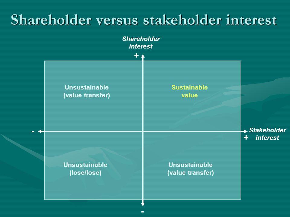 Shareholder versus stakeholder interest - + - + Stakeholder interest Unsustainable (value transfer) Sustainable value Unsustainable (lose/lose) Unsust