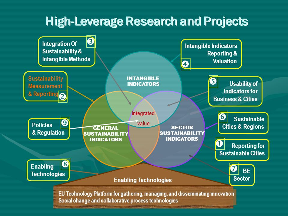 High-Leverage Research and Projects Enabling Technologies EU Technology Platform for gathering, managing, and disseminating innovation Social change a