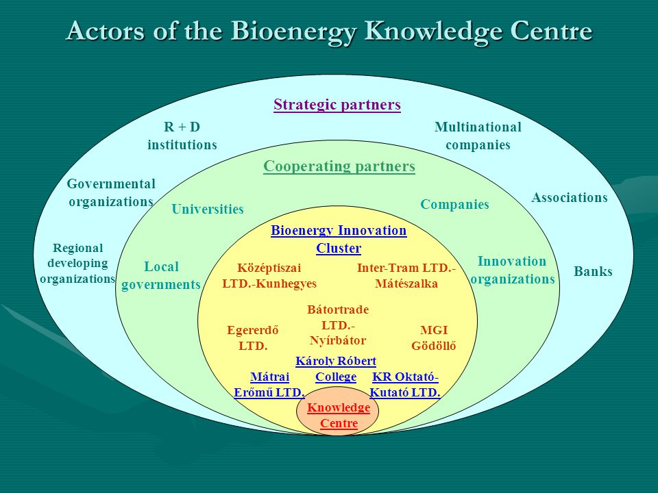 Actors of the Bioenergy Knowledge Centre Knowledge Centre Bioenergy Innovation Cluster Cooperating partners Strategic partners Károly Róbert College Mátrai Erőmű LTD.