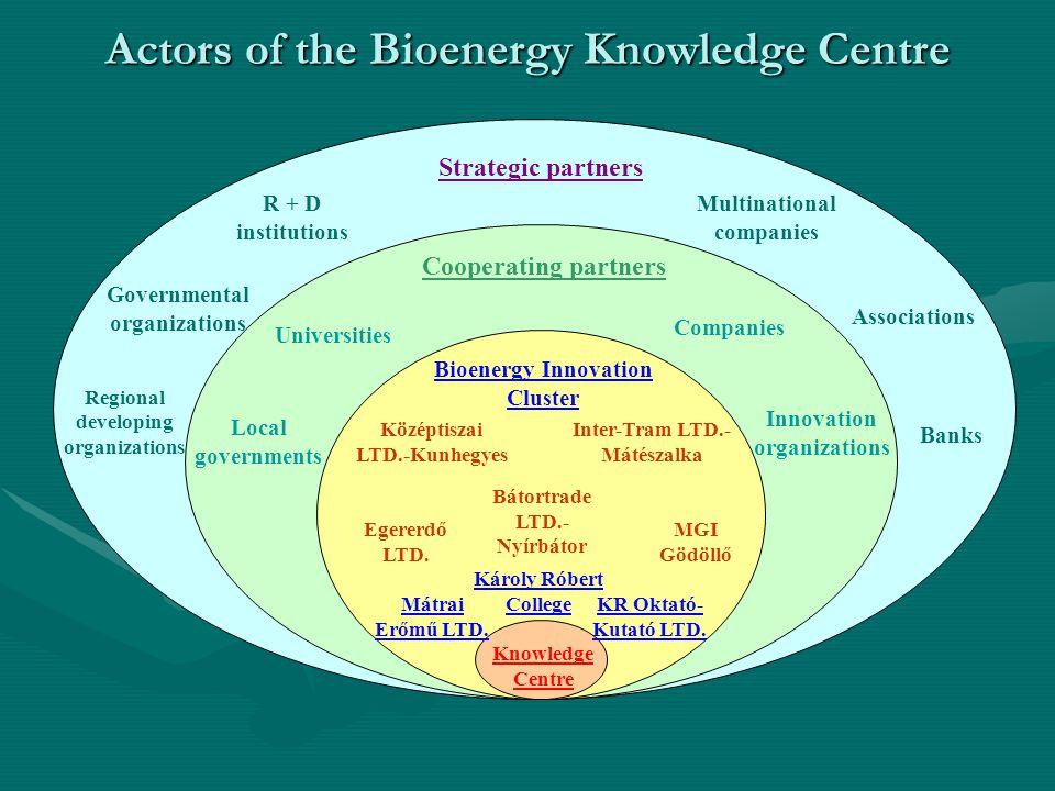 Actors of the Bioenergy Knowledge Centre Knowledge Centre Bioenergy Innovation Cluster Cooperating partners Strategic partners Károly Róbert College M