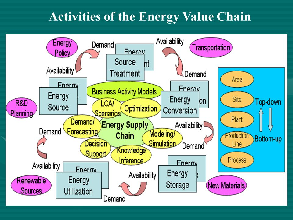Activities of the Energy Value Chain