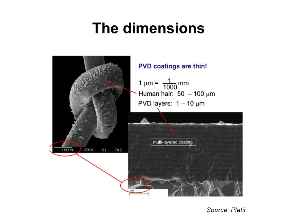The dimensions Source: Platit