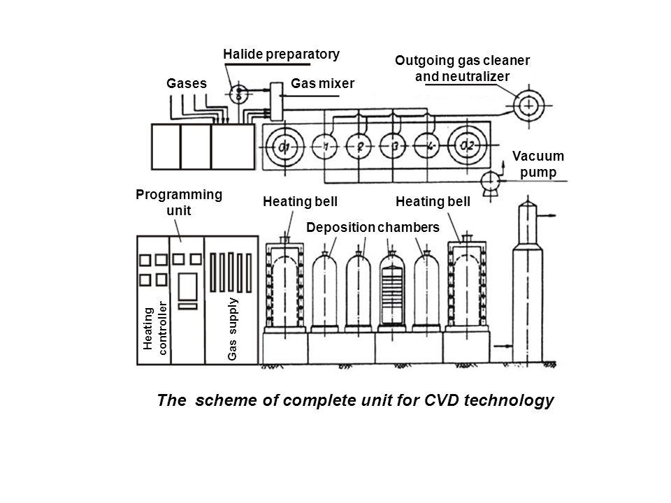The scheme of complete unit for CVD technology Gases Halide preparatory Gas mixer Programming unit Deposition chambers Outgoing gas cleaner and neutralizer Heating bell Vacuum pump Heating controller Heating bell Gas supply