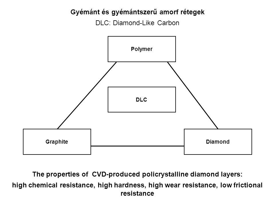 The properties of CVD-produced policrystalline diamond layers: high chemical resistance, high hardness, high wear resistance, low frictional resistance Polymer Diamond DLC Graphite Gyémánt és gyémántszerű amorf rétegek DLC: Diamond-Like Carbon
