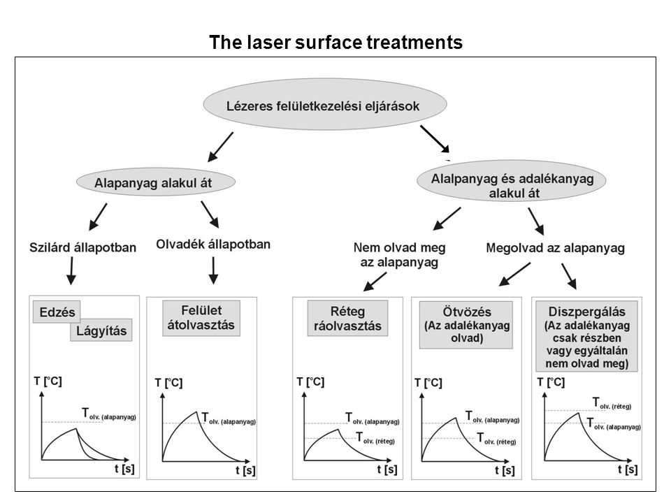 The laser surface treatments