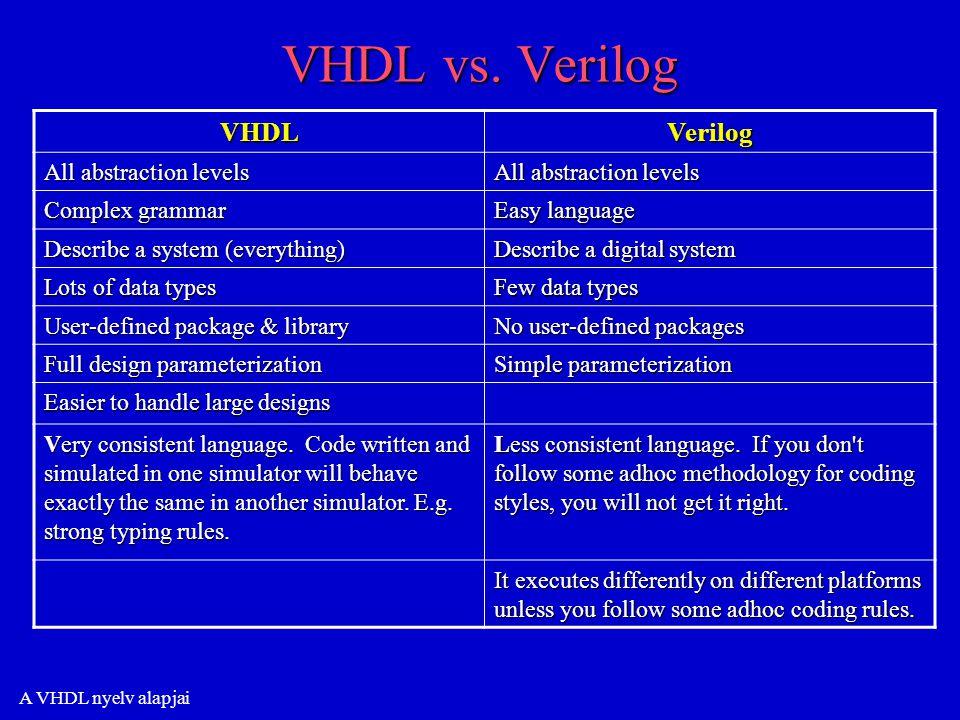 A VHDL nyelv alapjai VHDL vs.