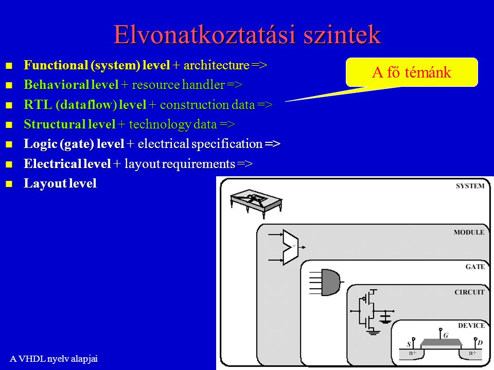 A VHDL nyelv alapjai Elvonatkoztatási szintek n Functional (system) level + architecture => n Behavioral level + resource handler => n RTL (dataflow) level + construction data => n Structural level + technology data => n Logic (gate) level + electrical specification => n Electrical level + layout requirements => n Layout level A fő témánk