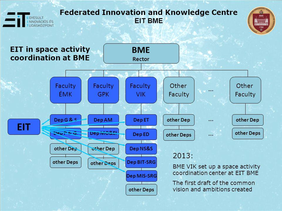 BME Rector Faculty ÉMK Faculty GPK Other Faculty VIK EIT Dep G & S Dep P & G....