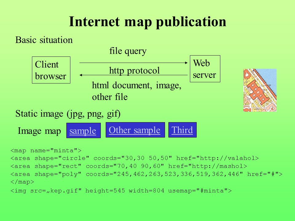 Internet map publication Basic situation Client browser Web server http protocol file query html document, image, other file Static image (jpg, png, gif) Image map sample Other sampleThird