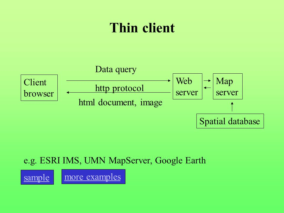 Thin client Client browser Web server http protocol Data query html document, image Map server Spatial database e.g.