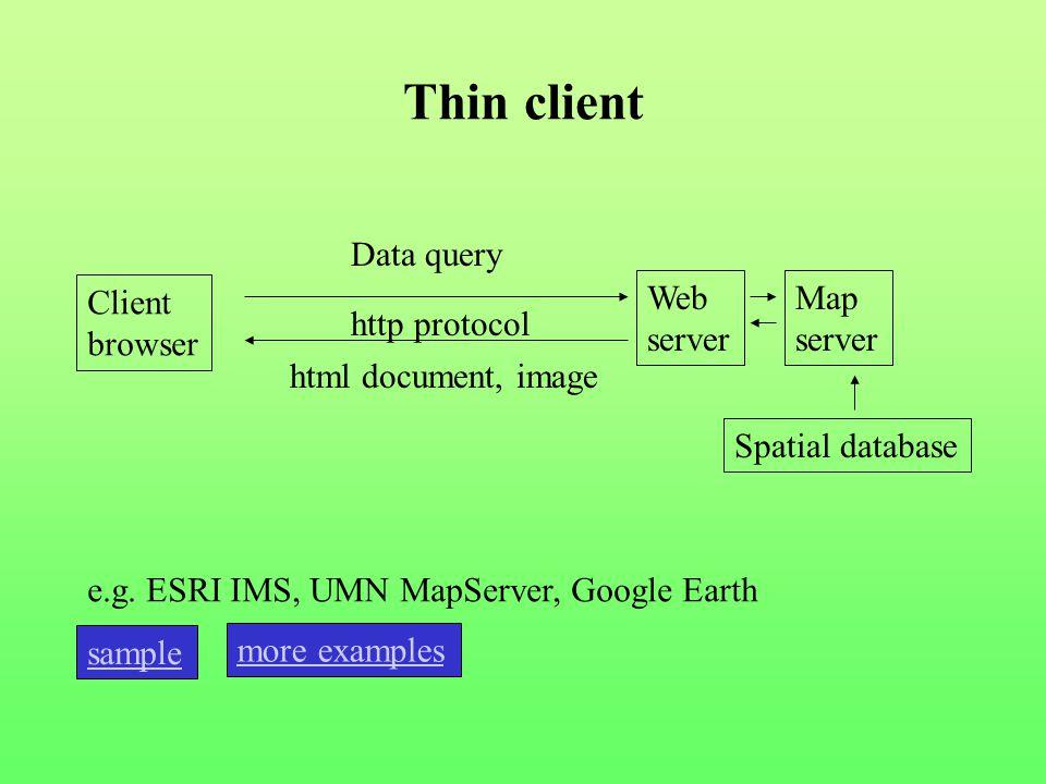 Thin client Client browser Web server http protocol Data query html document, image Map server Spatial database e.g. ESRI IMS, UMN MapServer, Google E