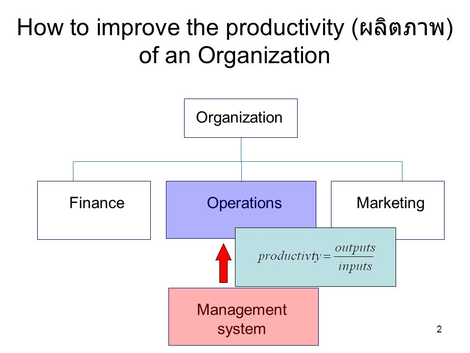 How to improve the productivity ( ผลิตภาพ ) of an Organization Organization Finance Operations Marketing 2 Management system